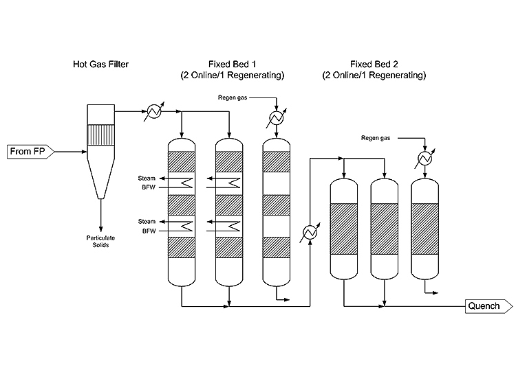 Thermochemical Process Integration, Scale-Up, and Piloting