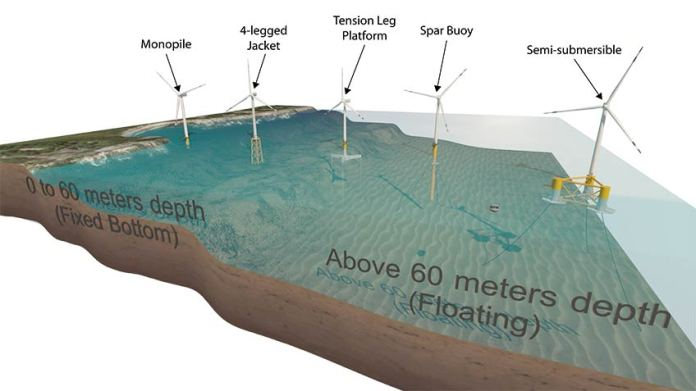 Graphic showing five types of offshore wind turbine platforms in various water depths.