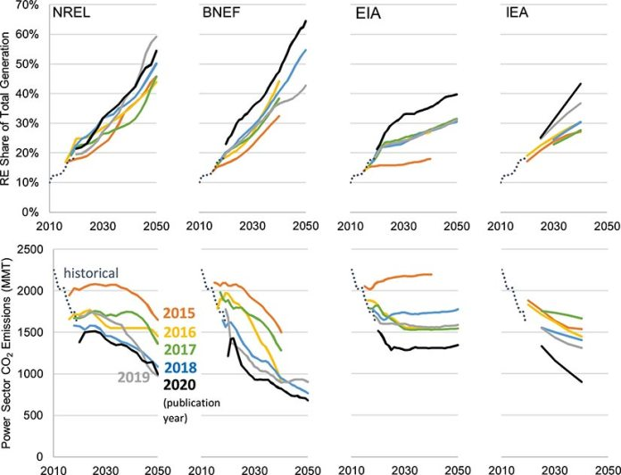 Series of line graphs showing four different different organizations' projections for U.S. renewable energy growth and power sector carbon emissions reductions from the year 2010 to 2050.