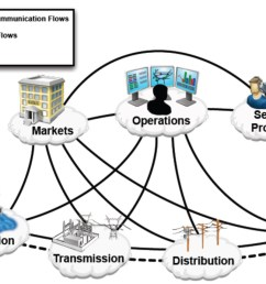 schematic of the interphases between domains in a smart grid [ 1200 x 731 Pixel ]