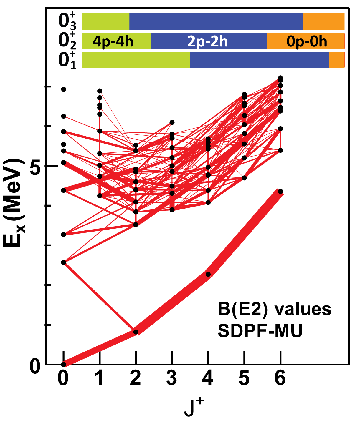 hight resolution of figure 1 a network of e2 transitions connecting various states of 42si that is used to examine the differences in the shell model implementations used