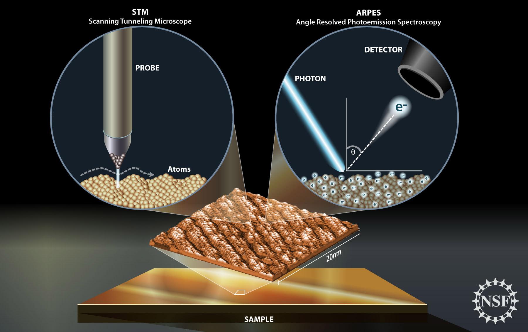 Exploring Hightemperature Superconductivity and the