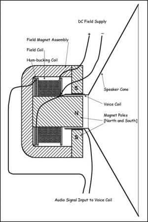 Music & Technology: speaker diagrams