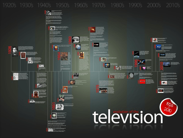 The evolution of television  timeline infographic  National Screen Institute  Canada NSI
