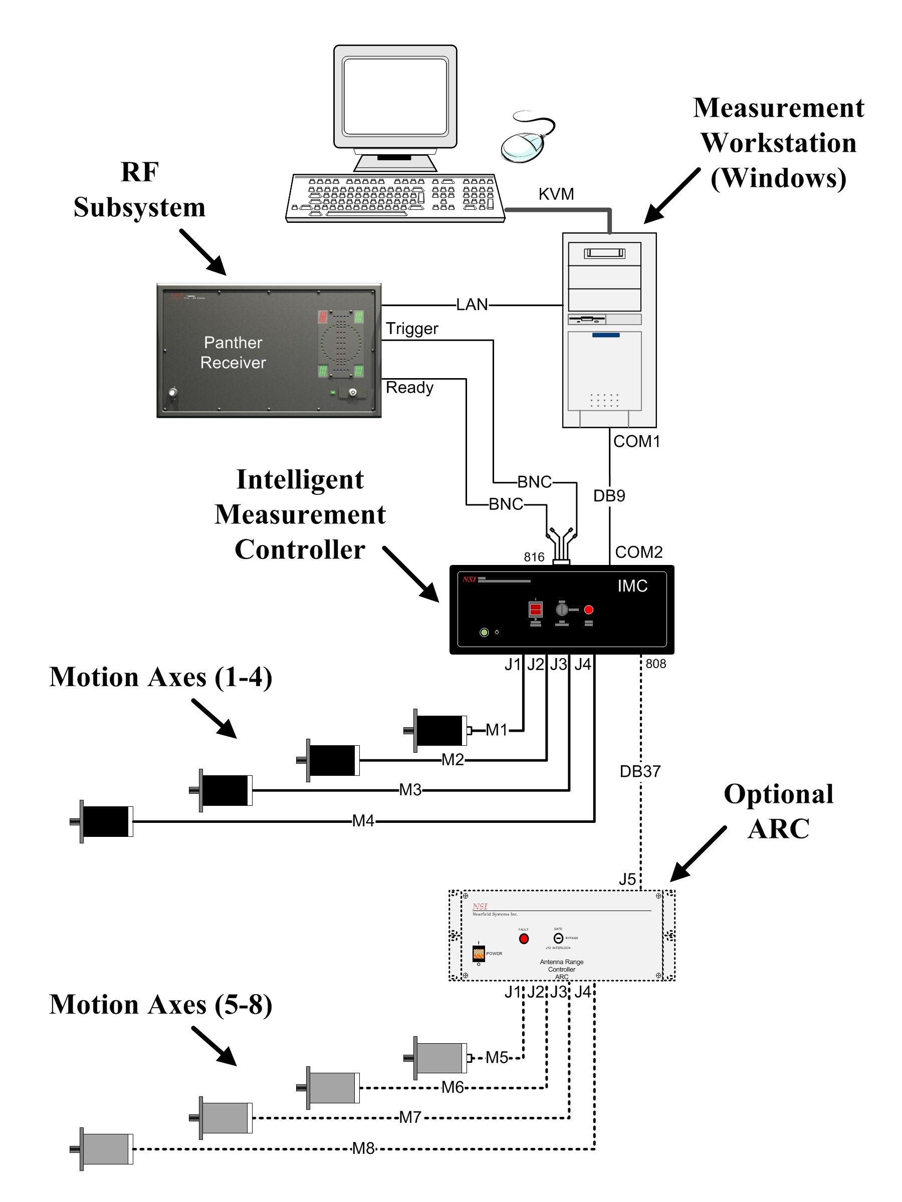 Intelligent Measurement Controller