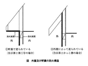 【防火・耐火】に関するQ&A   NSK