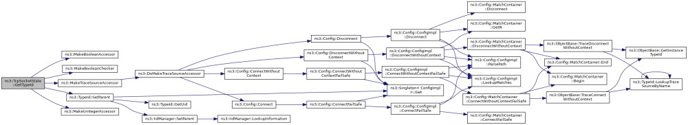 medium resolution of here is the call graph for this function