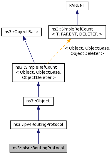 Ns3 Ns3olsrroutingprotocol Class Reference - MVlC