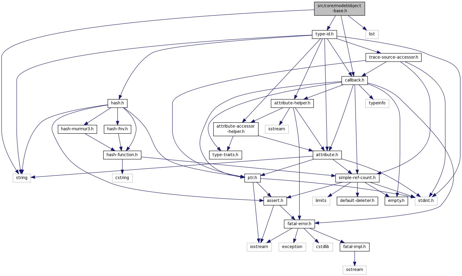 ns-3: src/core/model/object-base.h File Reference