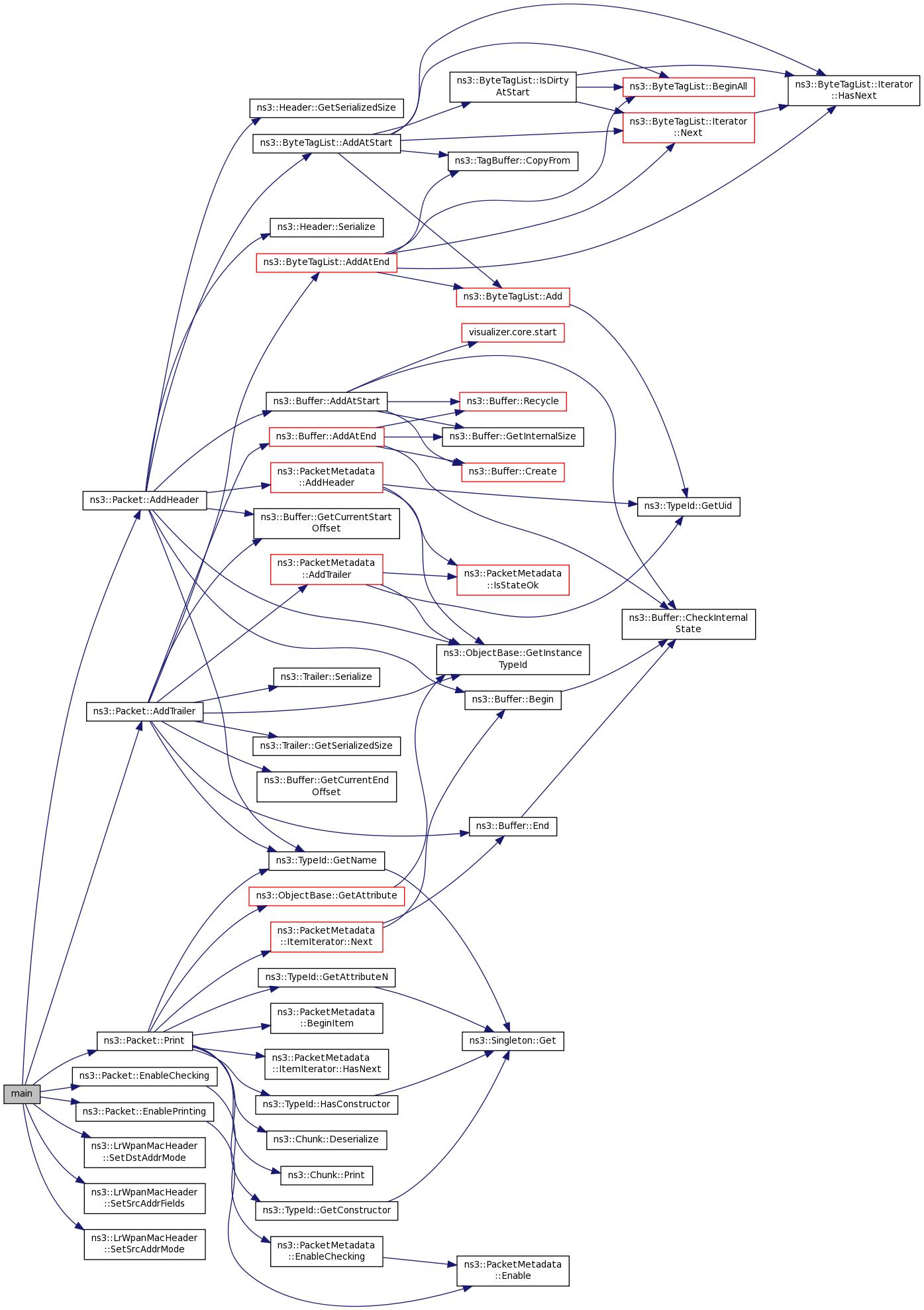 ns-3: src/lr-wpan/examples/lr-wpan-packet-print.cc File