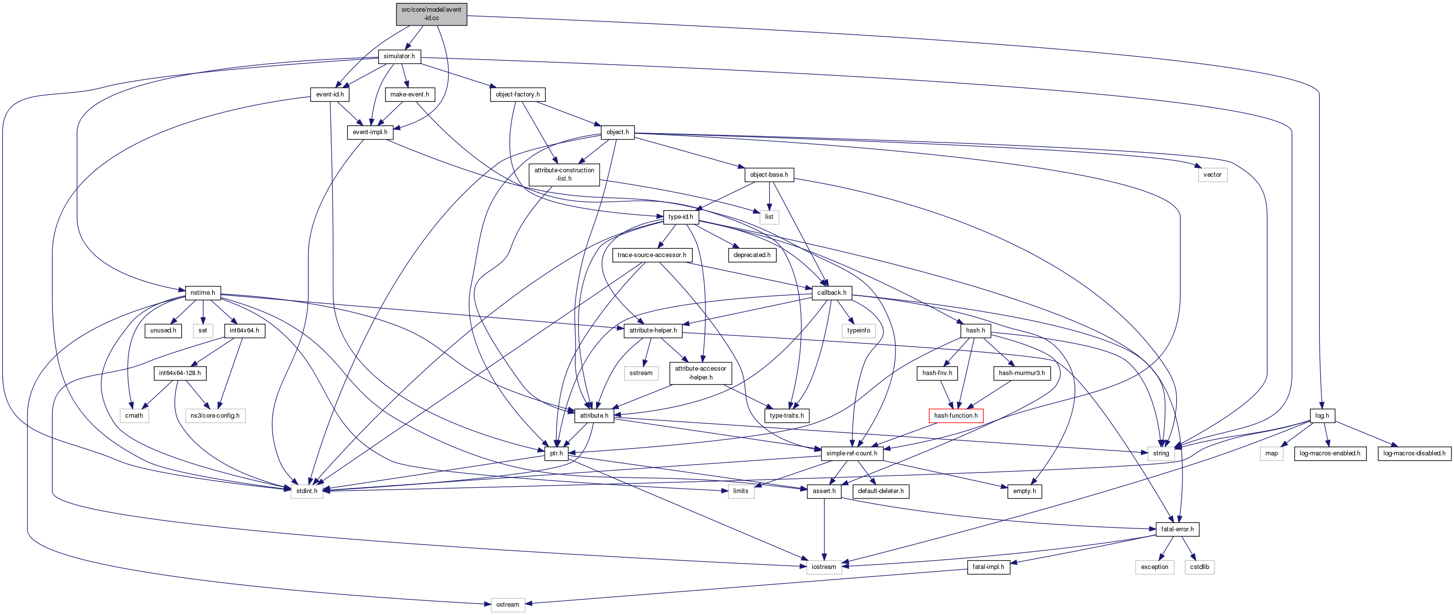 ns-3: src/core/model/event-id.cc File Reference