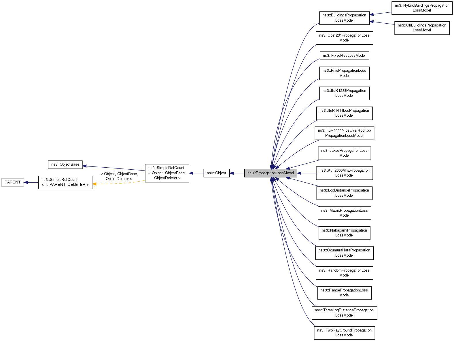 Ns 3 Ns3 Propagationlossmodel Class Reference