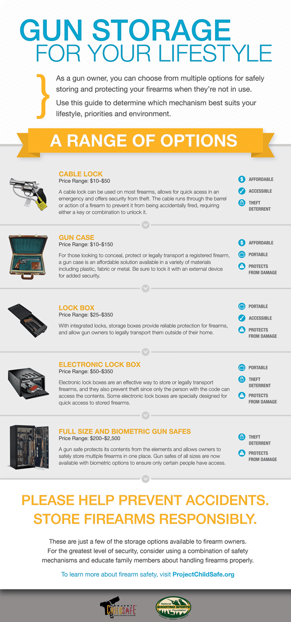 INFOGRAPHIC: Gun Storage For Your Lifestyle