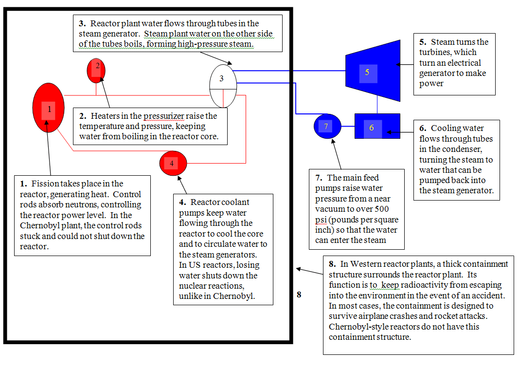 small resolution of diagram of how nuclear power is generated