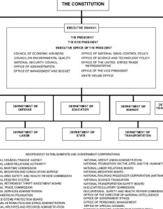 Us government organization chart also national training center for rh ntciss