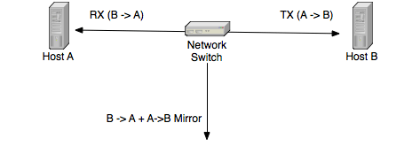 Port Mirror vs Network Tap – ntop