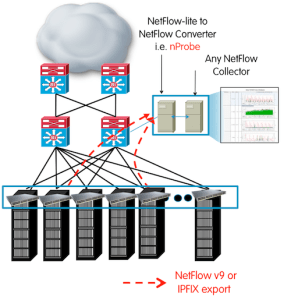 NetFlow Lite Architecture