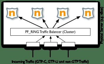 PF_RING-GTP