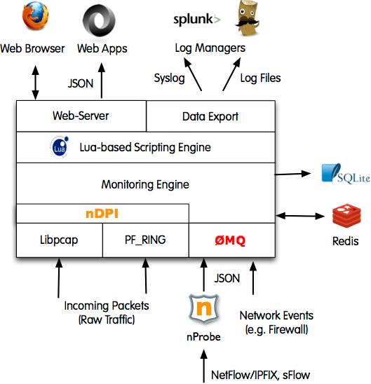 Scripting ntopng with Lua – ntop