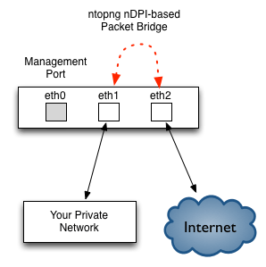 Using ntopng (pre) 2 0 on a Ubiquity EdgeRouter – ntop