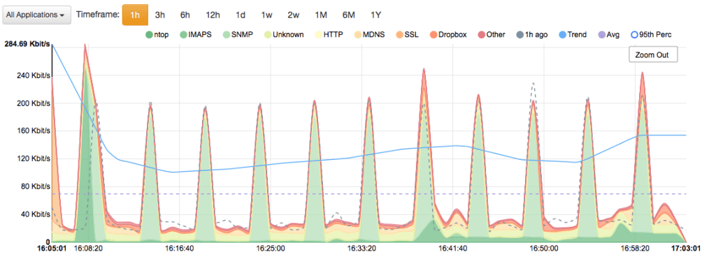 ntopng and Time Series: From RRD to InfluxDB, new charts with Time