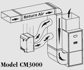 Buy Fantech Whole House HEPA Filtration System (CM3000