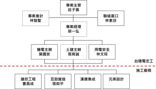 特別報導_企業協助災後重建:臺積電高雄氣爆救災實務
