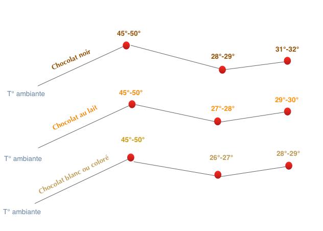 """Résultat de recherche d'images pour """"courbe de température chocolat"""""""