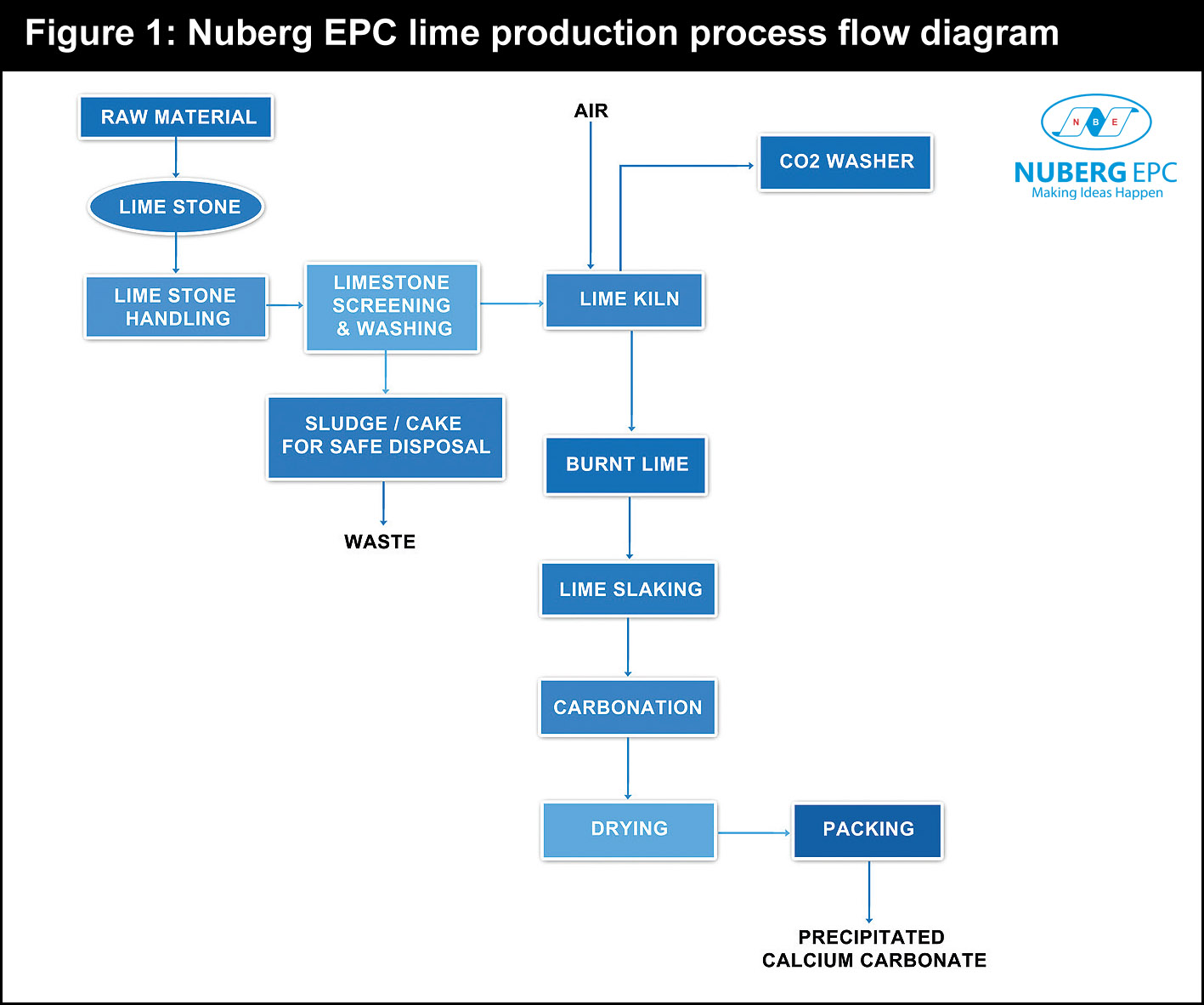 cement process flow diagram human head and neck muscle labeled international review icr lime plant crescent