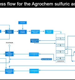 process flow for the agrochem sulfuric acid plant [ 1200 x 668 Pixel ]