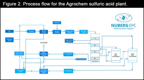 small resolution of process flow for the agrochem sulfuric acid plant
