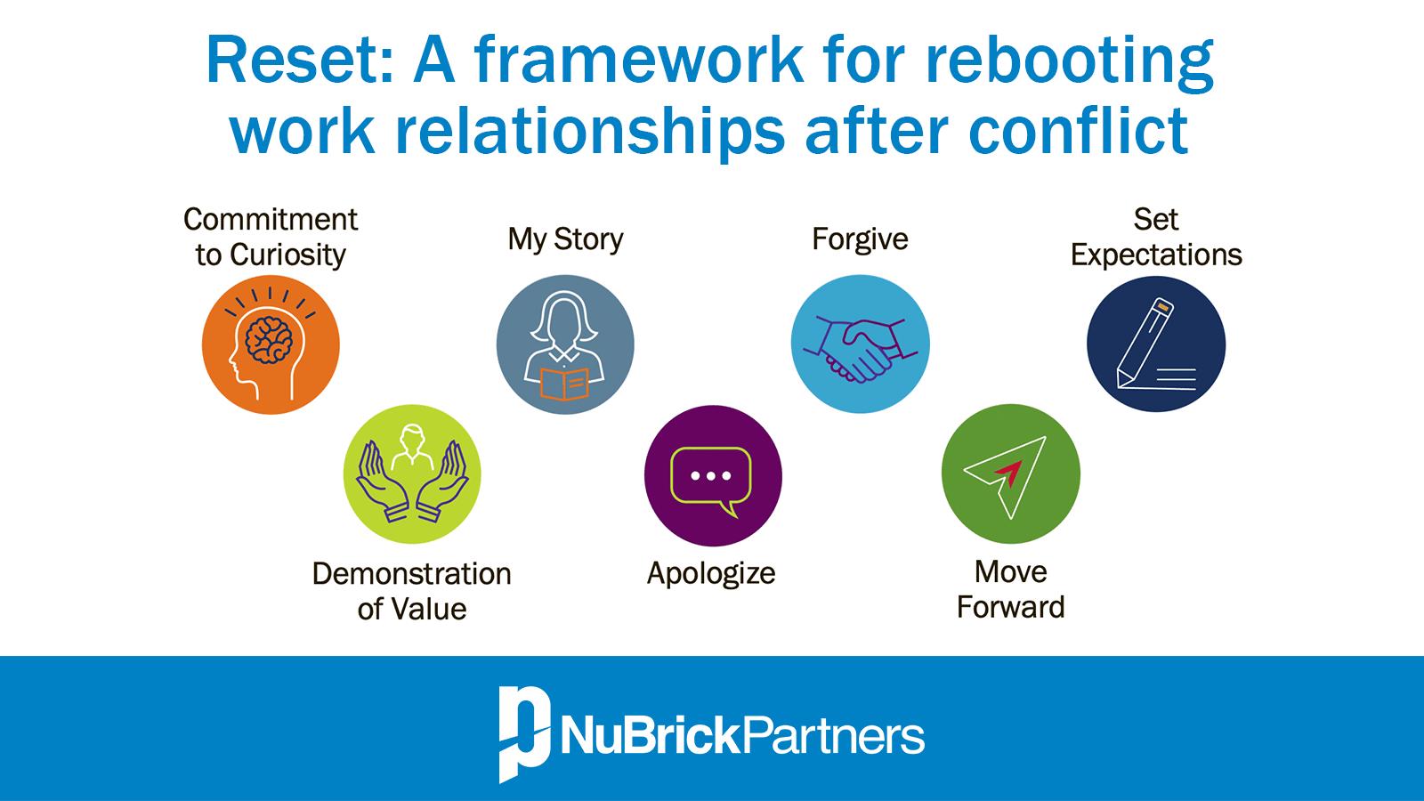 Reset A Framework For Rebooting Relationships