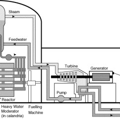 the essential candu a textbook on the candu nuclear power plant technology [ 1276 x 691 Pixel ]