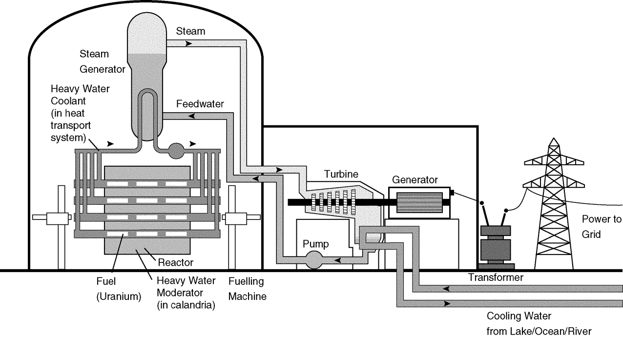 hight resolution of the essential candu a textbook on the candu nuclear power plant technology