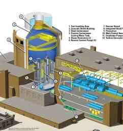 ap1000 nuclear power plant this illustration may not depict actual design and layout source www todaysengineer org  [ 1800 x 1371 Pixel ]
