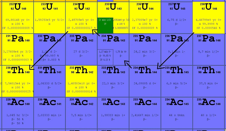 Uranium 235 Undergoes Alpha Decay Equation