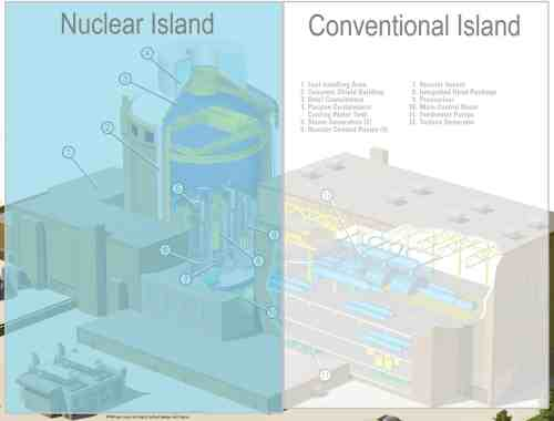 small resolution of the layout of nuclear power plants comprises two major parts the nuclear island and the conventional turbine island