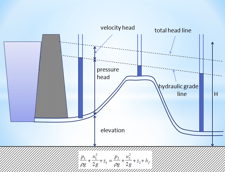 Fluid Mechanics Pressure Formula