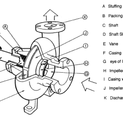 Centrifugal Pump Mechanical Seal Diagram Understanding Simple Wiring Diagrams Main Parts Of A Nuclear Power Min