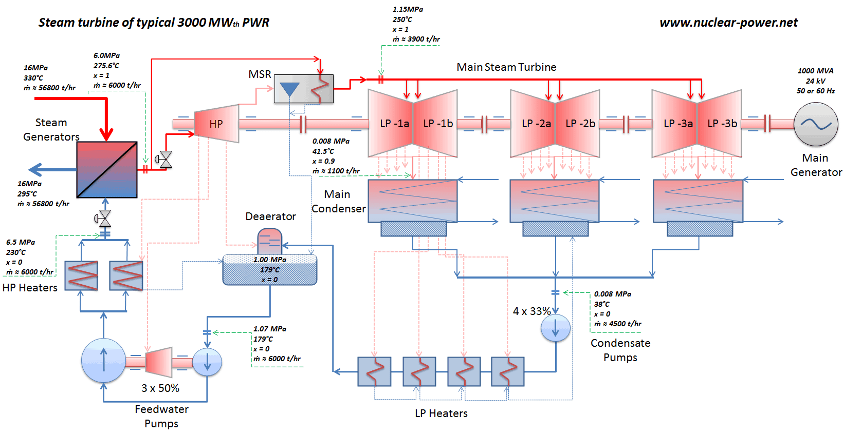 hight resolution of schema of a steam turbine of a typical 3000mwth pwr