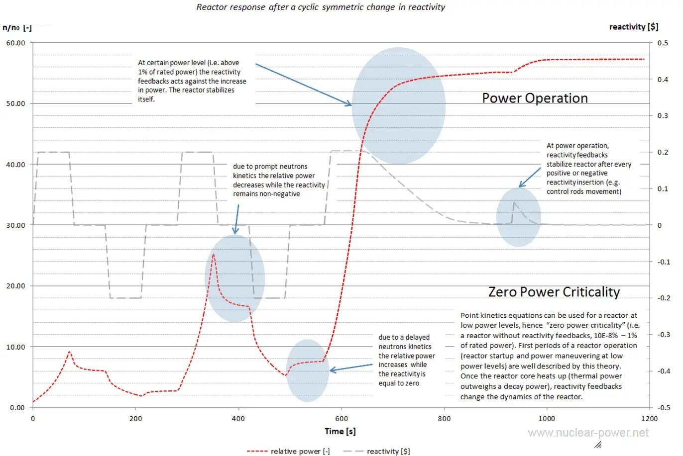hight resolution of zero power criticality vs power operation reactor kinetics vs reactor dynamics