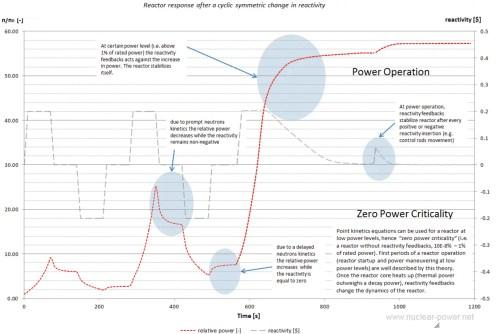 small resolution of zero power criticality vs power operation reactor kinetics vs reactor dynamics