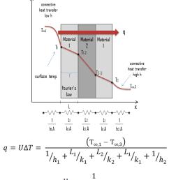 overall heat transfer coefficient [ 821 x 996 Pixel ]