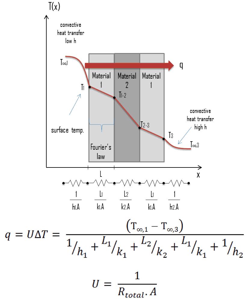 medium resolution of overall heat transfer coefficient