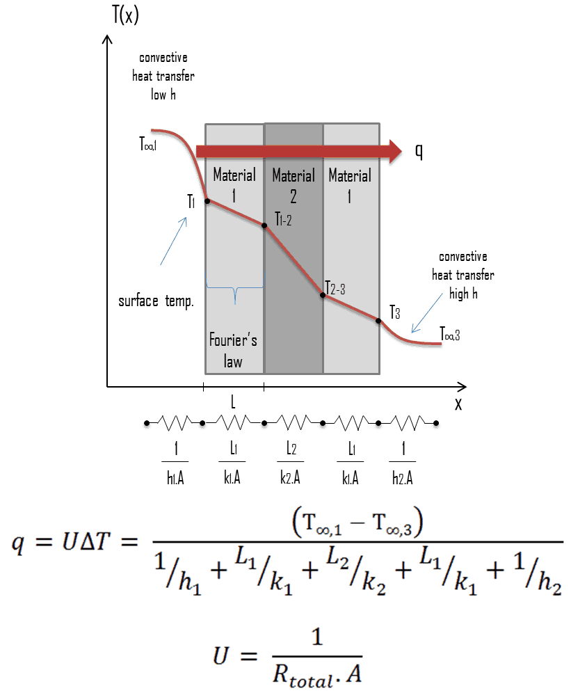 hight resolution of overall heat transfer coefficient