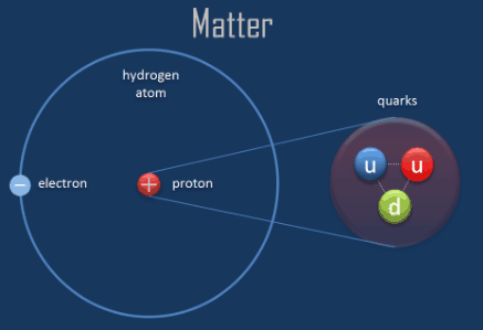 what is atom properties