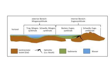 Abbildung 1: Schema des geologischen Baus der Erdkruste nach der Theorie der Geosynklinale (nach: J. Aubouin 1965)