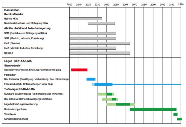 Zeitplan zur Realisierung der nuklearen Entsorgung 2008 der Nagra (aus NTB 08-01, S. 52)