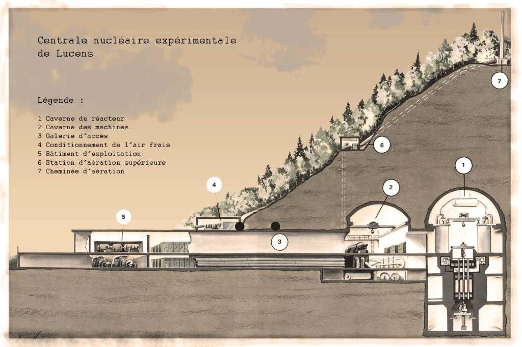 Schéma des Kernkraftwerks Lucens (Canton de Vaud) (https://www.ensi.ch/fr/topic/centrale-nucleaire-lucens/)