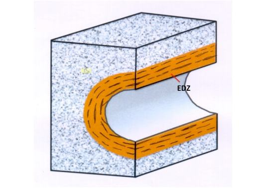 Schema der Auflockerungszone